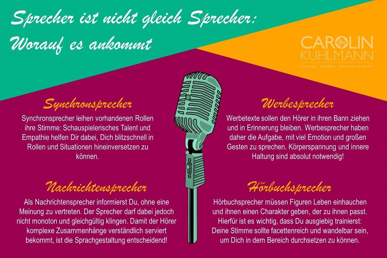 Infografik Synchronsprecher, Werbesprecher, Nachrichtensprecher Hörbuchsprecher